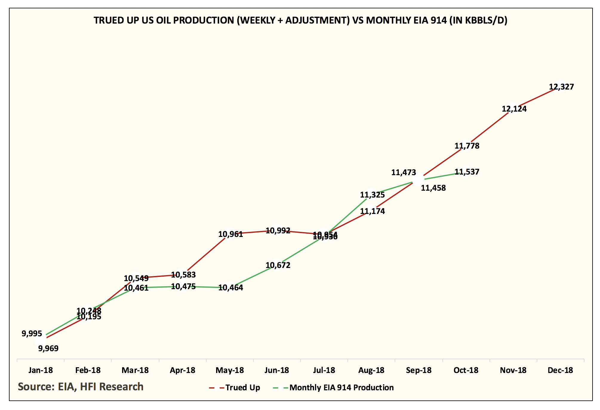 Eia 914 U S Oil Production Increase In October Was Less