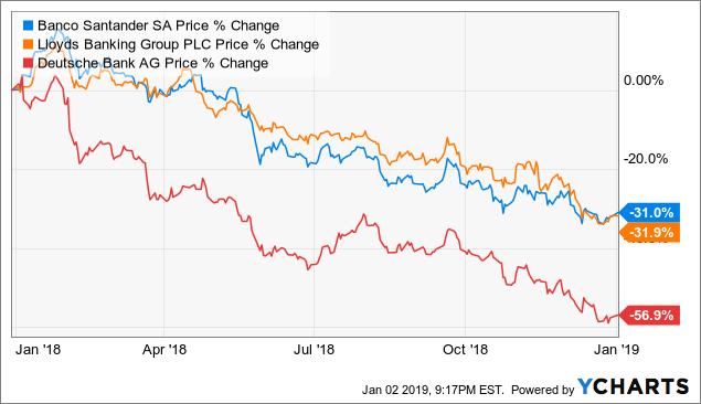Why Banco Santander Stock Keeps Falling Banco Santander S A Nyse