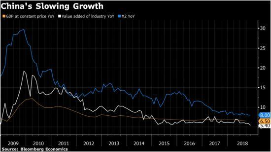 China growth three things for 2019
