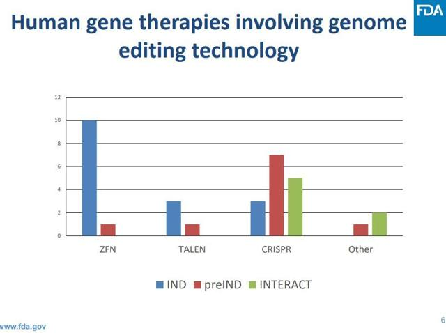 Genome Medicines: Prepare For Disappointment Along With Disruption