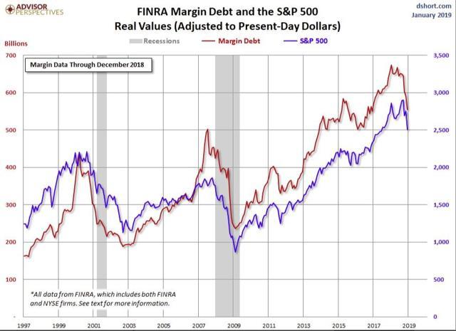 Margin Debt As Of Dec 2018