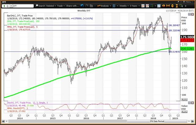 Weekly Chart For Transports ETF