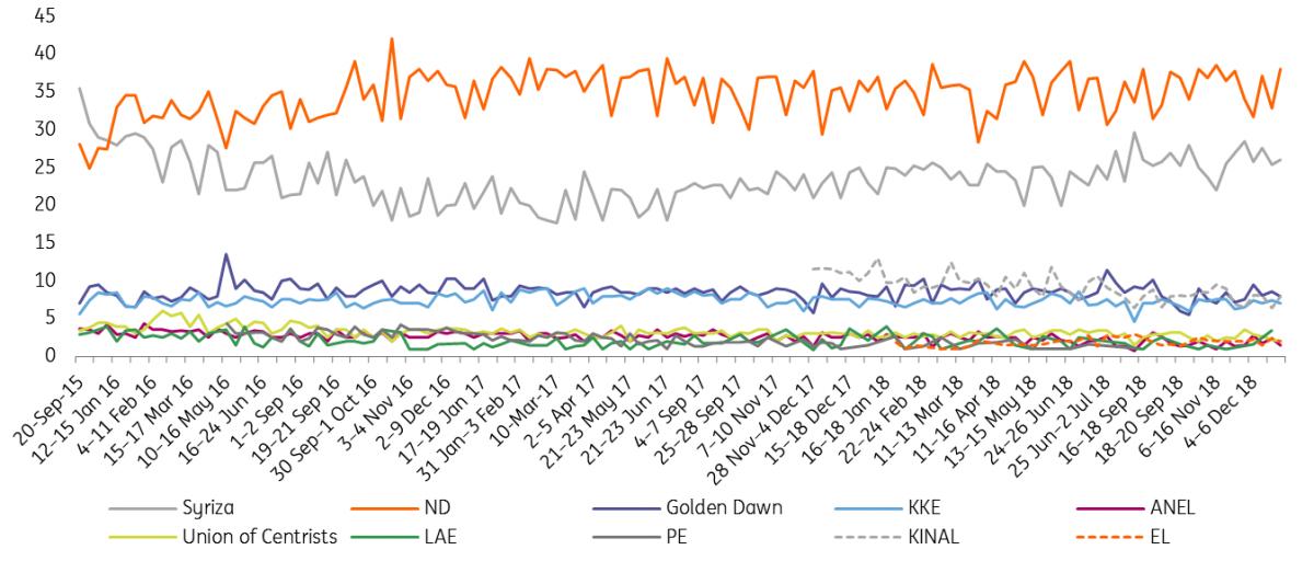Greece: Defying External Headwinds