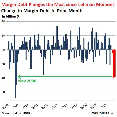 Stock Market Margin Debt Plummets Most Since Q4 2008