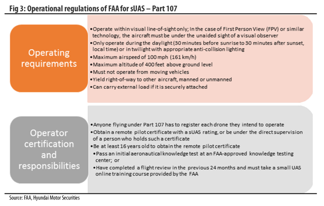 Operational regulations of FAA for sUAS - Part 107