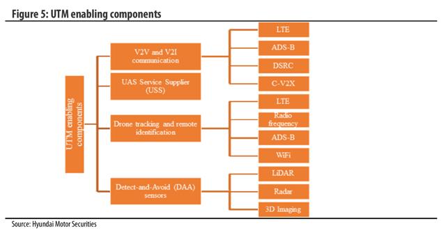 UTM enabling components