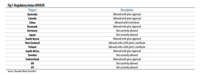 Regulatory status of BVLOS
