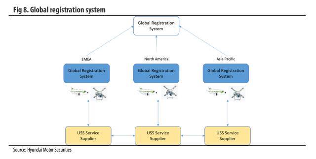 Global registration system
