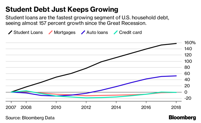 student debt crisis continues to grow