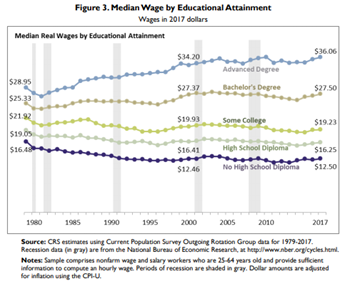 median wage of individuals over time