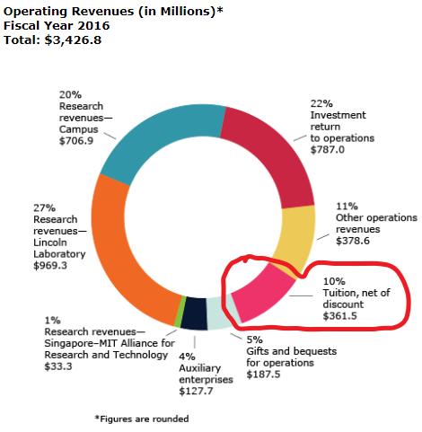 mit revenue as compared to public