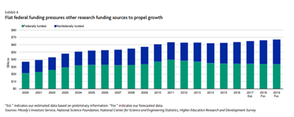 research funding over time