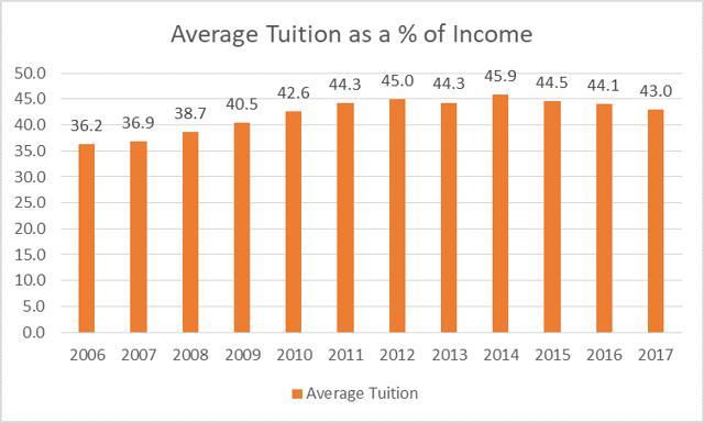 student loan debt crisis