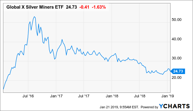 Top Silver Stocks For 2019 Nysearca