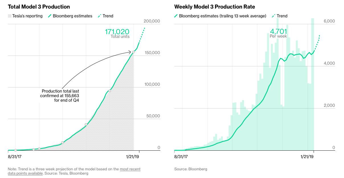 Battery Tech: Is Panasonic Leaving Tesla In The Dust?