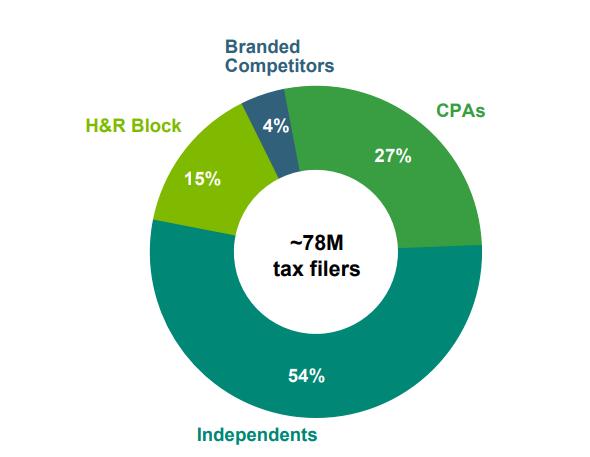 H&R Block: A Misunderstood Oligopoly In Tax Preparation - H&R Block