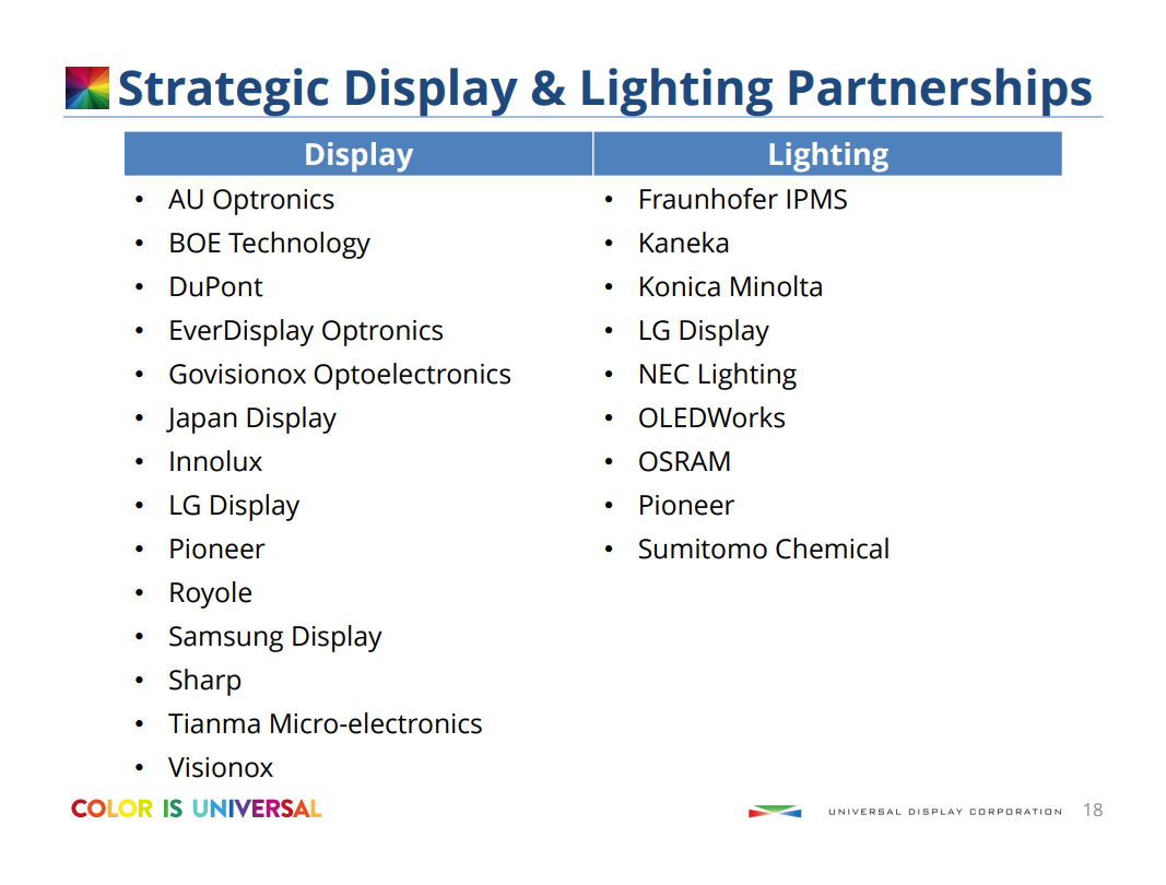 Growth Will Accelerate For Universal Display - Universal Display