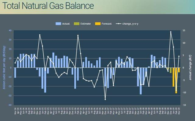 natural gas supply demand balance