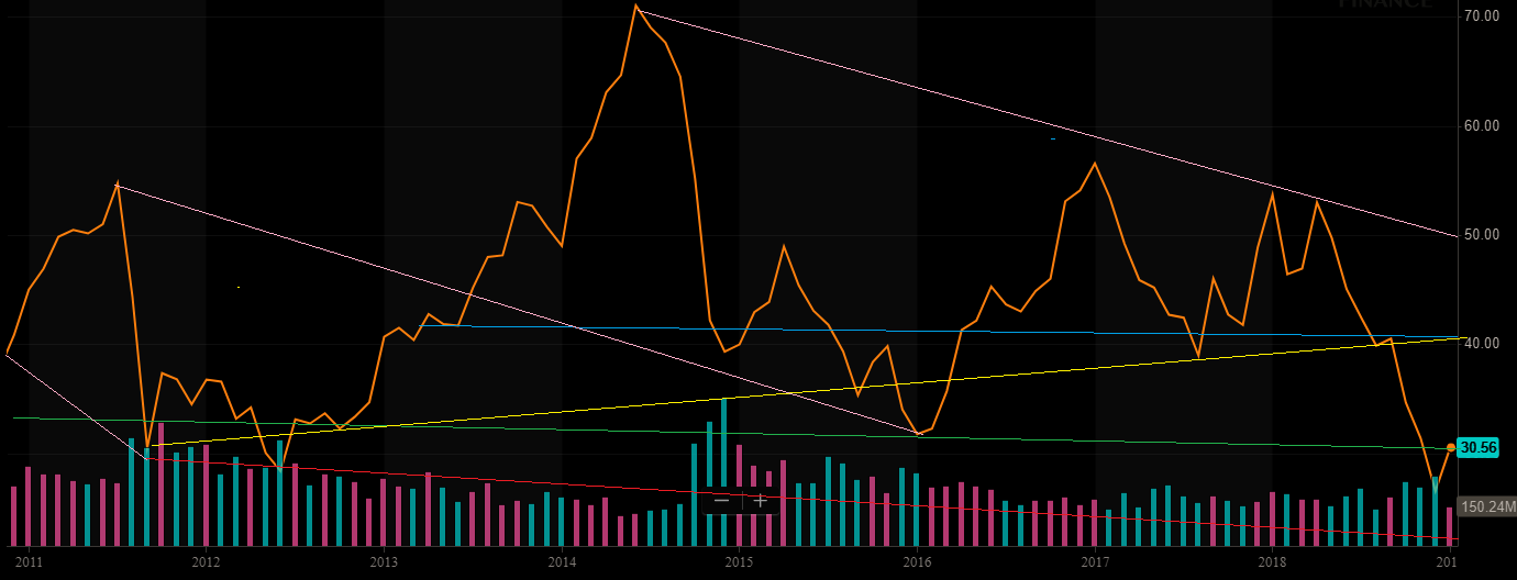 As You Can See In The Cur Decade S Chart Stock Has Given Up Tremendous Gains Then Rebounded Fallen Again With Oil Cycles