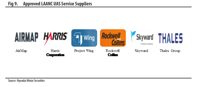 Approved LAANC UAS Service Suppliers
