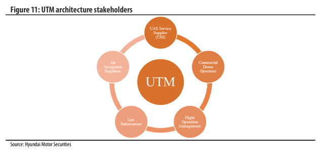 UTM architecture stakeholders