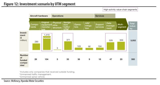 Investment scenario by UTM segment