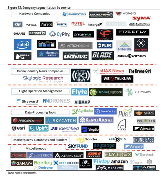 Company segmentation by service
