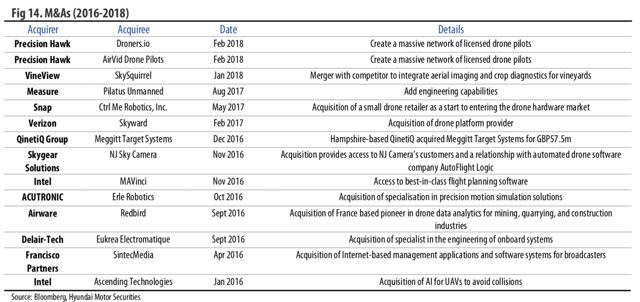 M&As (2016-2018)