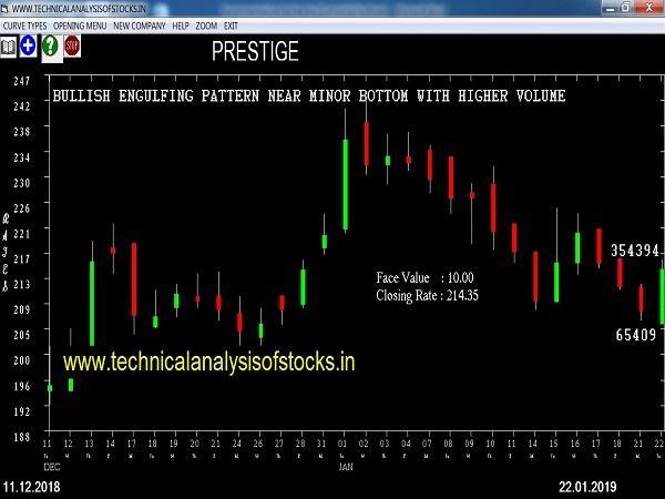 prestige share price