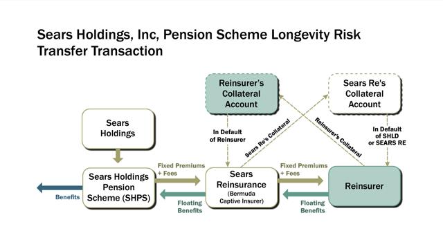 Sears Holdings Longevity Risk Transaction Pic