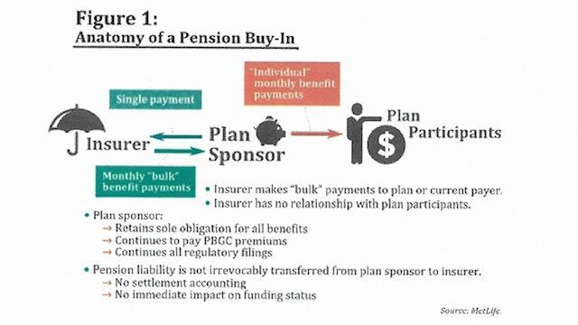 Pension buy in Pic-Met Life