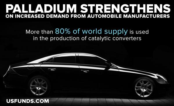 EPalladium Strengthens on increased demand from automobile manufactures