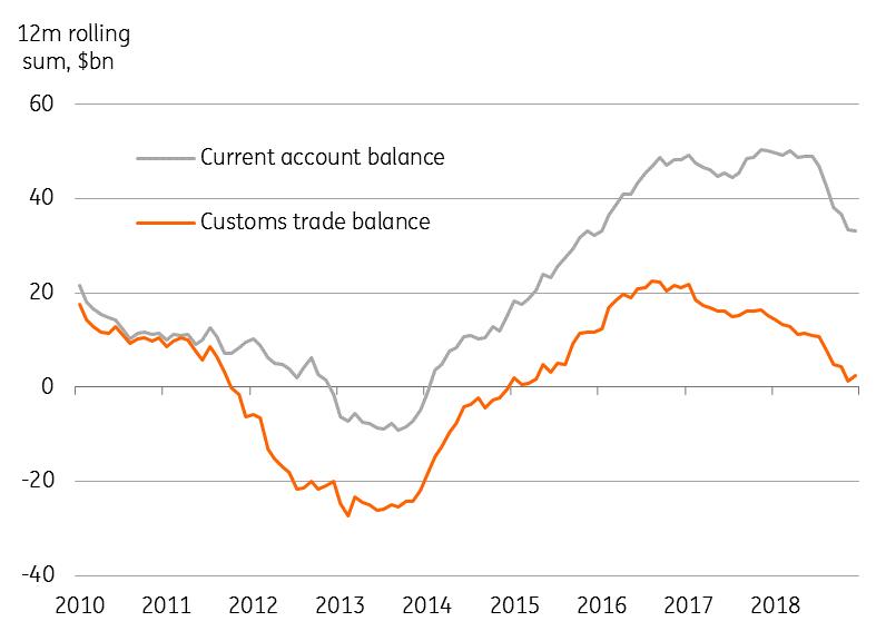 Trade Balance Returns To Surplus In