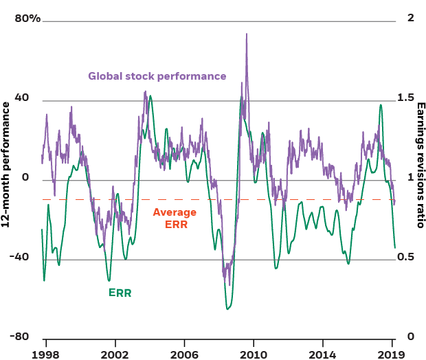 Global stock performance and earnings revisions ratio, 1998-2019