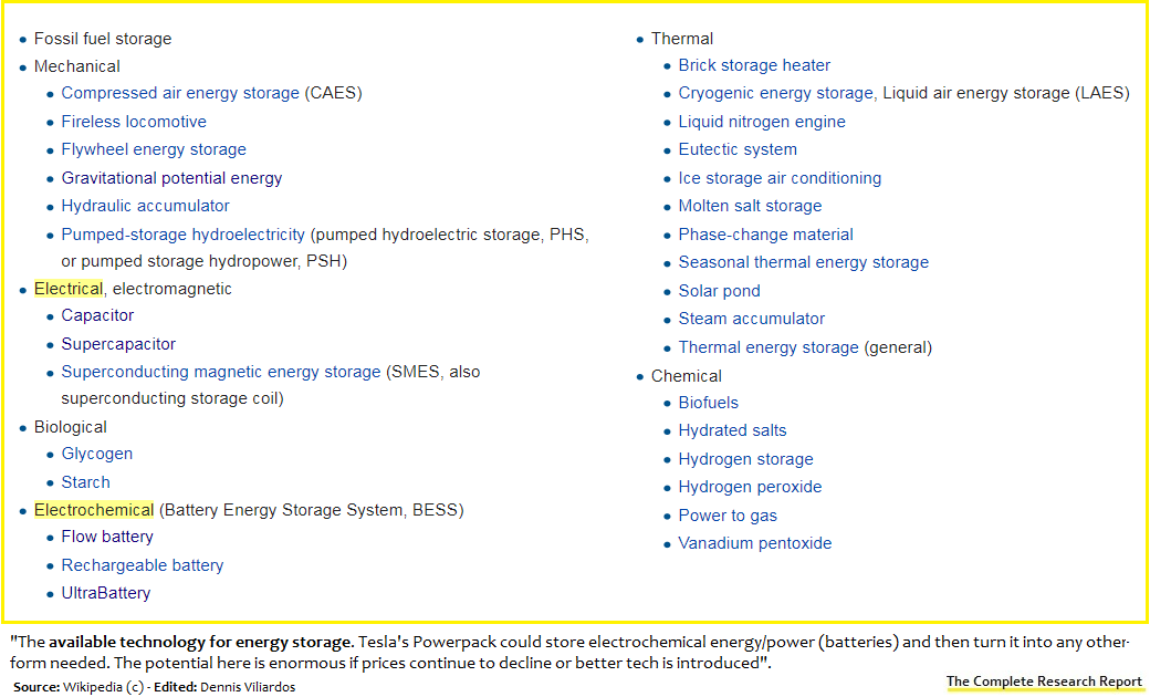 Tesla: The Powerpack Business And Competing Technologies - Tesla