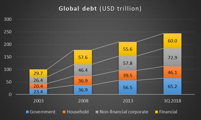 Global debt is reaching new highs