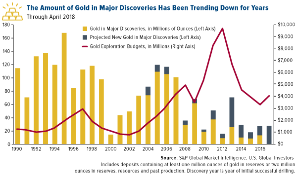 The amount of gold in major discoveries has been trending down for years