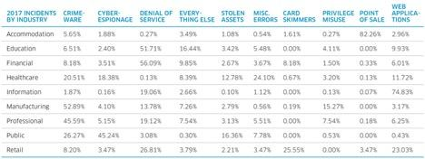 cybercrime by industry and segment