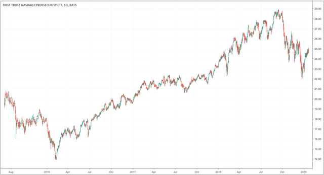 Chart of CIBR ETF since Inception