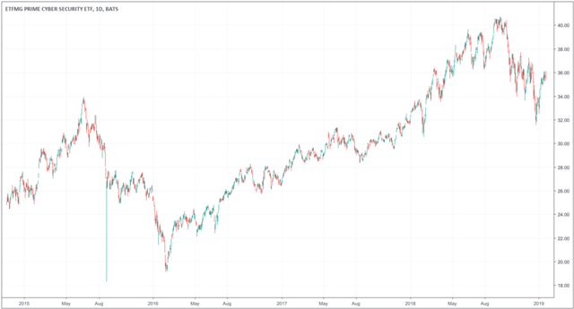 HACK ETF chart since inception