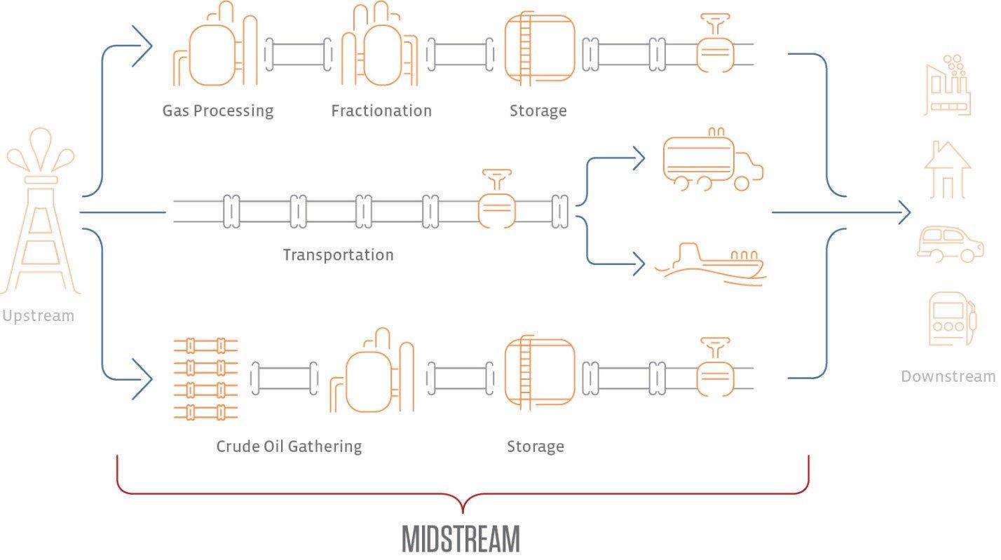 Petrochemicals Provide Midstream Opportunities Downstream   Seeking