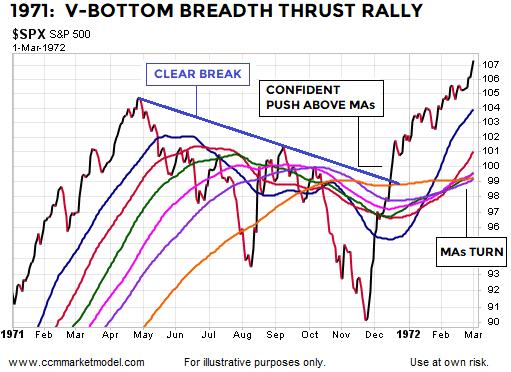 breadth-thrust-1971-v-bottom-stocks-2.png