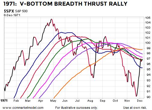 breadth-thrust-1971-v-bottom-stocks.png
