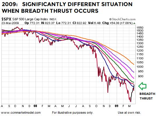 breadth-thrust-2009-bottom-stock-market-sp500.png