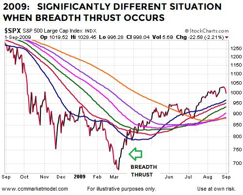 breadth-thrust-2009-bottom-stock-market-sp500b.png