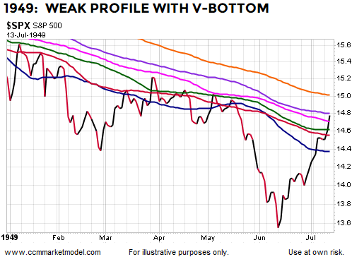 breadth-thrusts-stock-market-bottoms-1947a.png