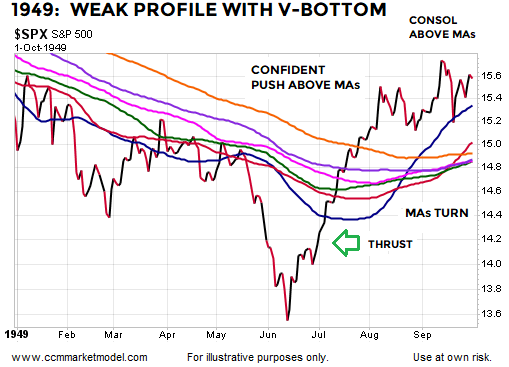 breadth-thrusts-stock-market-bottoms-1947b.png