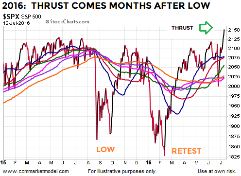 breadth-thrusts-stock-market-bottoms-2016.png
