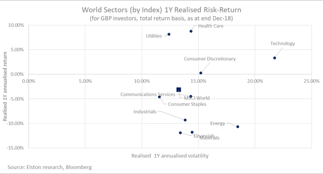 Sector Equities 1Y Performance