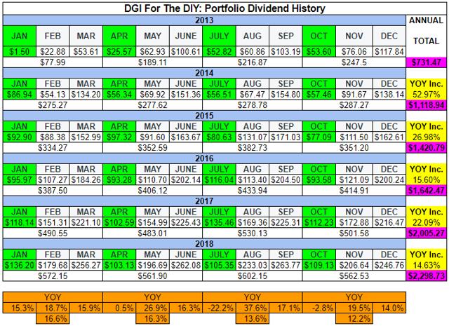 DGI For The DIY - Dividend Progress